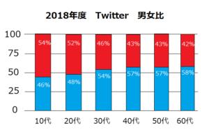 2018年度Twitter男女比