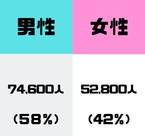 男性と女性の比率